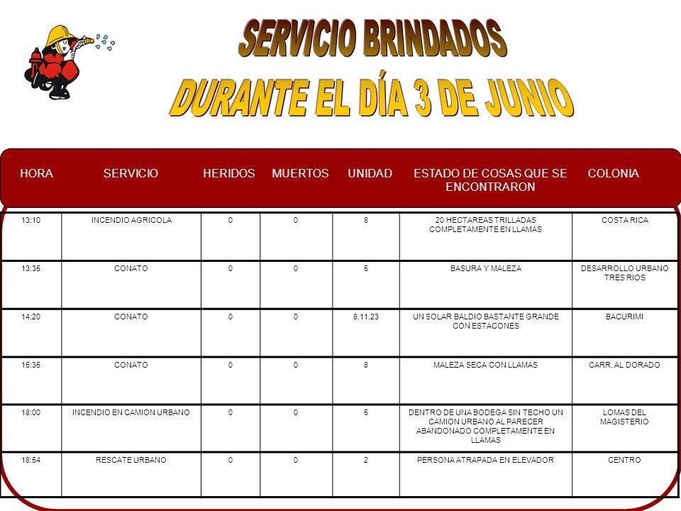 HORASERVICIOHERIDOSMUERTOSUNIDADESTADO DE COSAS QUE SE ENCONTRARON COLONIA 13:10INCENDIO AGRICOLA00820 HECTAREAS TRILLADAS COMPLETAMENTE EN LLAMAS COSTA RICA 13:35CONATO005BASURA Y MALEZADESARROLLO URBANO TRES RIOS 14:20CONATO008,11,23UN SOLAR BALDIO BASTANTE GRANDE CON ESTACONES BACURIMI 15:35CONATO008MALEZA SECA CON LLAMASCARR.