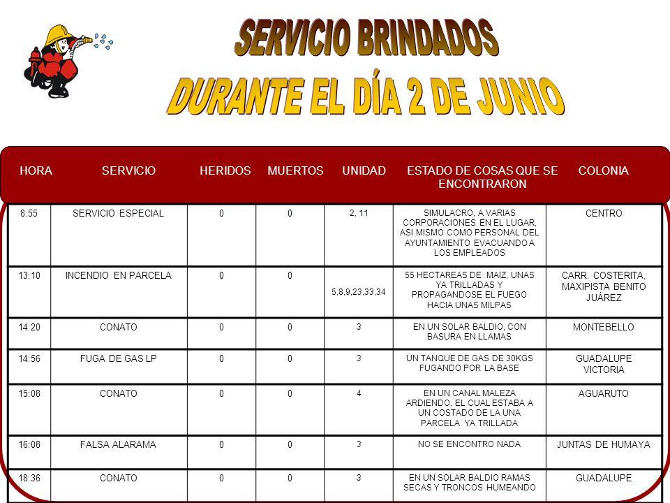 HORASERVICIOHERIDOSMUERTOSUNIDADESTADO DE COSAS QUE SE ENCONTRARON COLONIA 8:55SERVICIO ESPECIAL00 2, 11SIMULACRO, A VARIAS CORPORACIONES EN EL LUGAR, ASI MISMO COMO PERSONAL DEL AYUNTAMIENTO EVACUANDO A LOS EMPLEADOS CENTRO 13:10INCENDIO EN PARCELA00 5,8,9,23,33,34 55 HECTAREAS DE MAIZ, UNAS YA TRILLADAS Y PROPAGANDOSE EL FUEGO HACIA UNAS MILPAS CARR.
