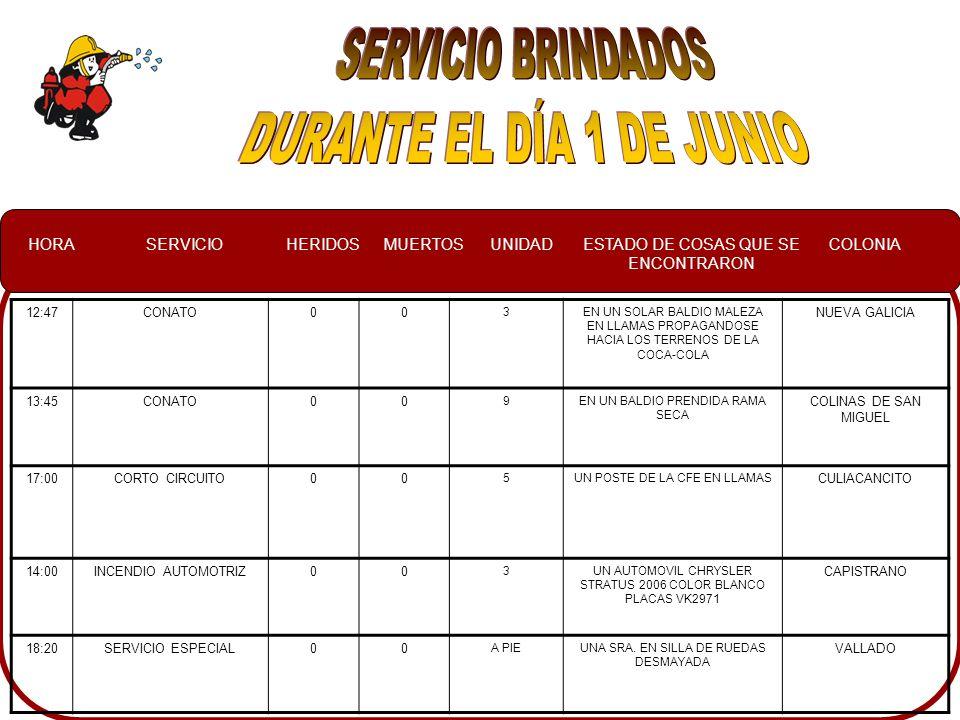 HORASERVICIOHERIDOSMUERTOSUNIDADESTADO DE COSAS QUE SE ENCONTRARON COLONIA 12:47CONATO00 3EN UN SOLAR BALDIO MALEZA EN LLAMAS PROPAGANDOSE HACIA LOS TERRENOS DE LA COCA-COLA NUEVA GALICIA 13:45CONATO00 9EN UN BALDIO PRENDIDA RAMA SECA COLINAS DE SAN MIGUEL 17:00CORTO CIRCUITO00 5UN POSTE DE LA CFE EN LLAMAS CULIACANCITO 14:00INCENDIO AUTOMOTRIZ00 3UN AUTOMOVIL CHRYSLER STRATUS 2006 COLOR BLANCO PLACAS VK2971 CAPISTRANO 18:20SERVICIO ESPECIAL00 A PIEUNA SRA.
