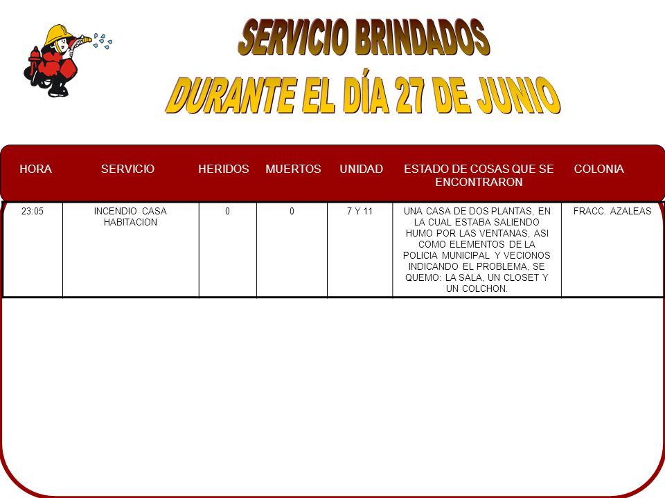 HORASERVICIOHERIDOSMUERTOSUNIDADESTADO DE COSAS QUE SE ENCONTRARON COLONIA 17:24CONATO002,3EN EL INTERIOR DE UN CASA ABANDONA, SE QUEMO RESIDUOS DE LAMINA Y MADERA CENTRO 18:50CHOQUE008UN VEHICULO EN EL INTERIOR DE UNA VIVIENDA DE LAMINA Y CARTON BUENOS AIRES 20:07FALSA ALARMA0012NO SE ENCONTRO NADALIBERTAD 20:37CHOQUE003TRES AUTOMOVILES LOS QUE PARTICIPARON EN UN UNO DE ELLOS UN PERSONA LESIONADA CENTRO 23:25FALSA ALARMA003EN EL ÁREA DEL ESTACIONAMIENTO DEL TEC.