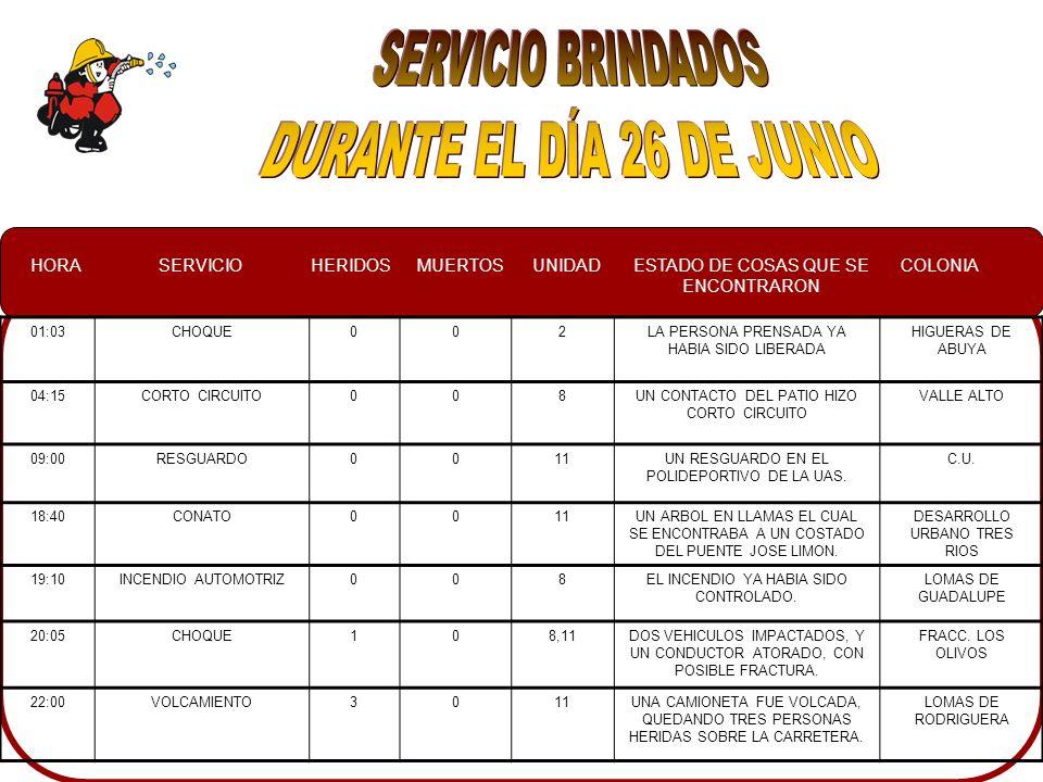 HORASERVICIOHERIDOSMUERTOSUNIDADESTADO DE COSAS QUE SE ENCONTRARON COLONIA 20:50INUNDACION004UNA CALLE EN PAVIMENTACION, INUNDADA Y A PUNTO DE SUBIR EL AGUA A LAS BANQUETAS VILLA SATELITE 20:58SERVICIO ESPECIAL007UN NIÑO EL CUAL SE LE PRENSO LA MANO EN UNA CAMIONETA NAKAYAMA 23:00INCENDIO EN CASA HABITACION 103EN EL DOMICILIO VARIOS VECINOS TRATANDO DE SOFOOCAR EL CUARTO DE LA VIVIENDA, UNA SRA.