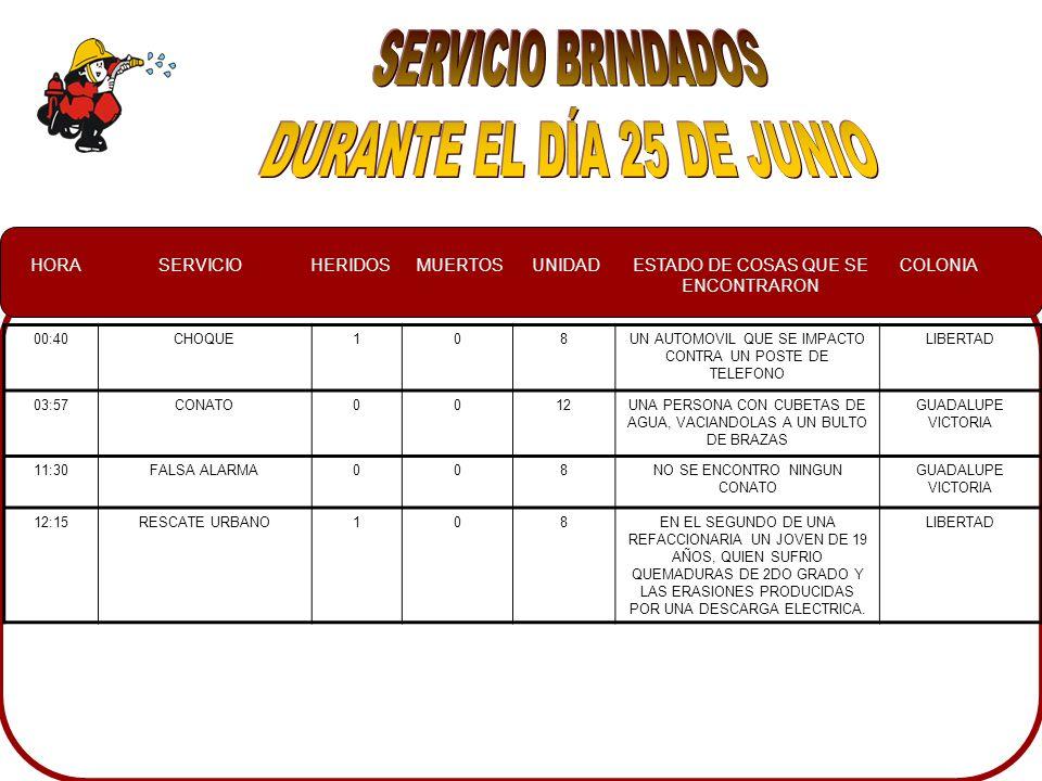 HORASERVICIOHERIDOSMUERTOSUNIDADESTADO DE COSAS QUE SE ENCONTRARON COLONIA 7:19CHOQUE203UN CAMIONETA IMPACTADA DE FRENTE Y LA OTRA CAMIONETA VOCADA A UN COSTADO IZQUIERDO ALMADA 11:00SERVICIO ESPECIAL007SIMULACROFEDERALISMO 14:55SERVICIO ESPECIAL004NO SE ENCONTRO A LA SERPIENTE EN EL DOMICILIO ANTONIO ROSALES 19:30INUNDACION0034UN ARROYO AL 100% DE SU CAPACIDAD GUADALUPE VICTORIA 19:50INUNDACION003SE REVISARON VARIAS CUADRAS QUE SUPUESTAMENTE ESTABA INUDADAS GUADALUPE VICTORIA 20:25INCENDIO EN POSTE0012UN POSTE DE ALUMBRADO PUBLICO EN LLMAS, HACIENDO CORTO EN EL CABLEADO HORIZONTES
