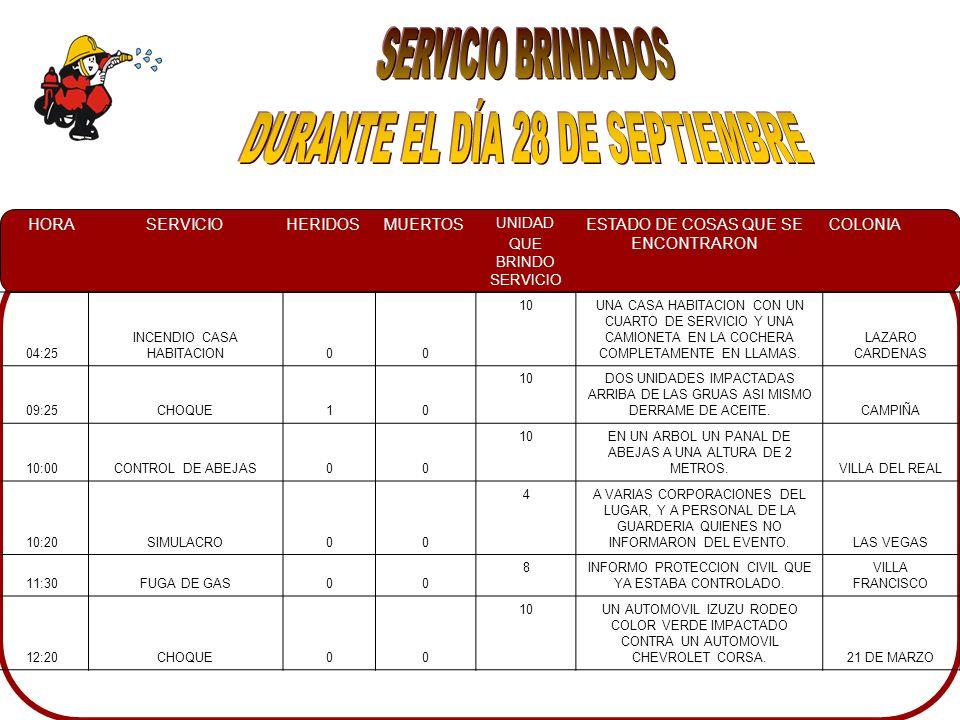 HORASERVICIOHERIDOSMUERTOS UNIDAD QUE BRINDO SERVICIO ESTADO DE COSAS QUE SE ENCONTRARON COLONIA 16:30INCENDIO TRAILER00 11 Y 23 UN TRAILER KENWORHT TRANSPORTABA COSTALES DE CARBON, A LA ORILLA DE CARRETERA CARRETERA MEXICO 15 AL NORTE, ENTRONQUE BADIRAGUATO 16:45CONATO00 10A UN COSTADO DE UNA CASA HABITACION SE ENCONTRO LLANTAS EN LLAMAS.LOS HUIZACHEZ 18:00CONATO00 8 YA ESTABA CONTROLADO.CAMPO EL DIEZ 19:20INCENDIO TANQUE DE GAS10 10UN TANQUE DE GAS DE 5 KG.
