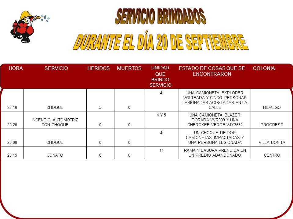 HORASERVICIOHERIDOSMUERTOS UNIDAD QUE BRINDO SERVICIO ESTADO DE COSAS QUE SE ENCONTRARON COLONIA 22:10CHOQUE50 4UNA CAMIONETA EXPLORER VOLTEADA Y CINCO PERSONAS LESIONADAS ACOSTADAS EN LA CALLEHIDALGO 22:20 INCENDIO AUTOMOTRIZ CON CHOQUE00 4 Y 5UNA CAMIONETA BLAZER DORADA VVR909 Y UNA CHEROKEE VERDE VJY3632PROGRESO 23:00CHOQUE00 4UN CHOQUE DE DOS CAMIONETAS IMPACTADAS Y UNA PERSONA LESIONADAVILLA BONITA 23:45CONATO00 11RAMA Y BASURA PRENDIDA EN UN PREDIO ABANDONADOCENTRO