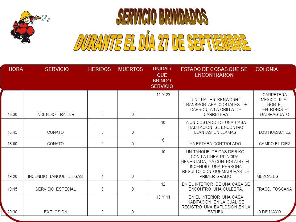 HORASERVICIOHERIDOSMUERTOS UNIDAD QUE BRINDO SERVICIO ESTADO DE COSAS QUE SE ENCONTRARON COLONIA 01:35CHOQUE20 11DOS UNIDADES IMPACTADAS, EN EL INTERIOR DE UNA DE LAS UNIDADES DOS PERSONAS HERIDAS SIENDO ATENDIDAS POR CRM.