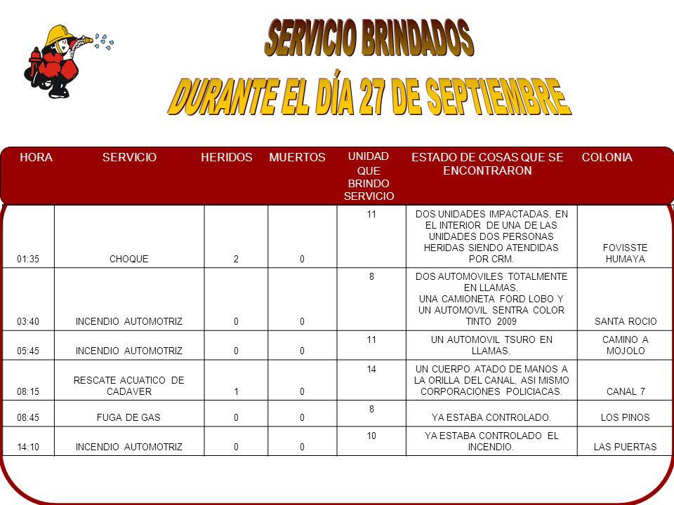 HORASERVICIOHERIDOSMUERTOS UNIDAD QUE BRINDO SERVICIO ESTADO DE COSAS QUE SE ENCONTRARON COLONIA 20:20CHOQUE10 11UN AUTOMOVIL TIPO CAMIONETA SOBRE LA BANQUETA Y UNA PERSONA LESIONADA Y CURIOSOS EN EL LUGAR6 DE ENERO 21:35FUGA DE GAS L.P.00 8PERSONAL DEL DOMICILIO CON EL CILINDRO EN EL PORCHE DE LA CASA.