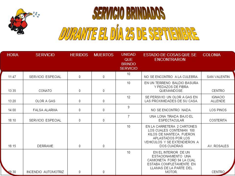 HORASERVICIOHERIDOSMUERTOS UNIDAD QUE BRINDO SERVICIO ESTADO DE COSAS QUE SE ENCONTRARON COLONIA 18:10SERVICIO ESPECIAL00 2CRISTALES ROTOS DE UNA VENTANA TIRADOS EN EL PISO Y PERSONAL DE LIMPIEZA RECOGIENDOLOS.CENTRO 18:53RESCATE URBANO00 4PERSONAL DE SEGURIDAD NOS INFOFORMO QUE YA HABIA SIDO LIBERADO EL MENOR, FORZANDO LA RESBALADILLA CON UNA BARRA METALICA.