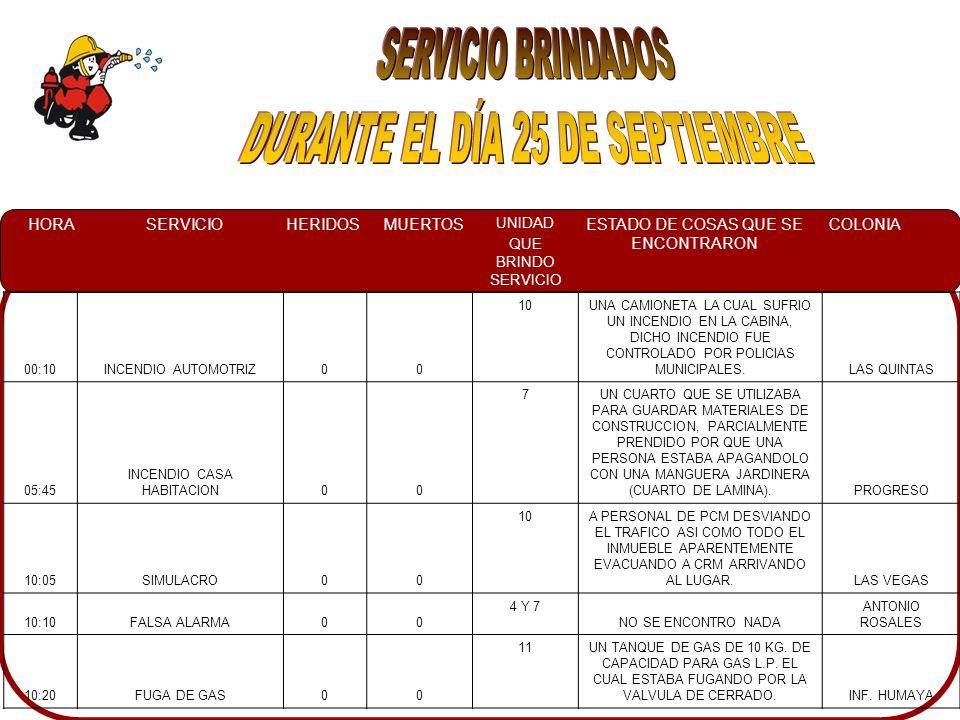HORASERVICIOHERIDOSMUERTOS UNIDAD QUE BRINDO SERVICIO ESTADO DE COSAS QUE SE ENCONTRARON COLONIA 12:50FUGA DE GAS LP003UNA PERSONA INDICANDONOS QUE LA FUGA DE GAS FUE EN LA TUBERIA DE COBRE YA QUE SE PERFORO CON TALADRO POR RALIZAR TRABAJOS DE PLOMERIA MONTECARLOS 13:00SERVICIO ESPECIAL008UN ARBOL ATRAVEZADO EN EL ÁREA DE JUEGOS DE UNA ESCUELA AGUARUTO 19:15CORTO CIRCUITO008EL AGUILA QUEMADA EN EL TERCER PISO DEL PALACIO DE GOBIERNO CENTRO SINALOA 23:10CONATO003UN COLCHON CONSUMIDO POR LAS LLAMAS EN EL MEDIO DE LA CALLE ESTHELA ORTIZ