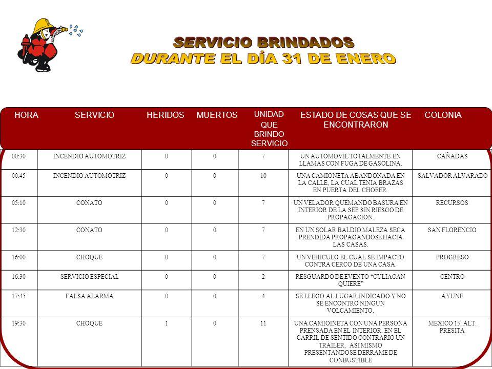 HORASERVICIOHERIDOSMUERTOS UNIDAD QUE BRINDO SERVICIO ESTADO DE COSAS QUE SE ENCONTRARON COLONIA 11:36CONATO0013UN SOLAR BALDIO CON MALEZA EN LLAMAS PROPAGANDOSE RAPIDAMENTE ISLA MUSALA 11:40CONATO007EN UN SOLAR BALDIO CON MALEZA SECA EN LLAMAS A UN COSTADO DE SORIANA BARRANCOS BARRANCOS 12:50CONATO0012 Y 13UN TERRENO BALDIO CON MALEZA EN LLAMAS ENCONTRANDOSE UN VEHICULO AL OTRO LADO DEL INCENDIO VILLA DEL CEDRO 13:00FALSA ALARMA0012 Y 13NO SE ENCONTRO EL CONATORINCON REAL 18:30CONATO0010UN TERRENO BALDIO CON MONTE, MALEZA SECA Y RAMAS EN LLAMAS PARQUE 87 22:25INCENDIO CASA HABITACION007UNA CASA DE MADERA Y LAMINA, LA CUAL SUFRIO DAÑO POR FUEGO EN PARTE DEL TECHO, EL CUAL FUE CONTROLADO CON CUBETAS CON AGUA EL PALMITO