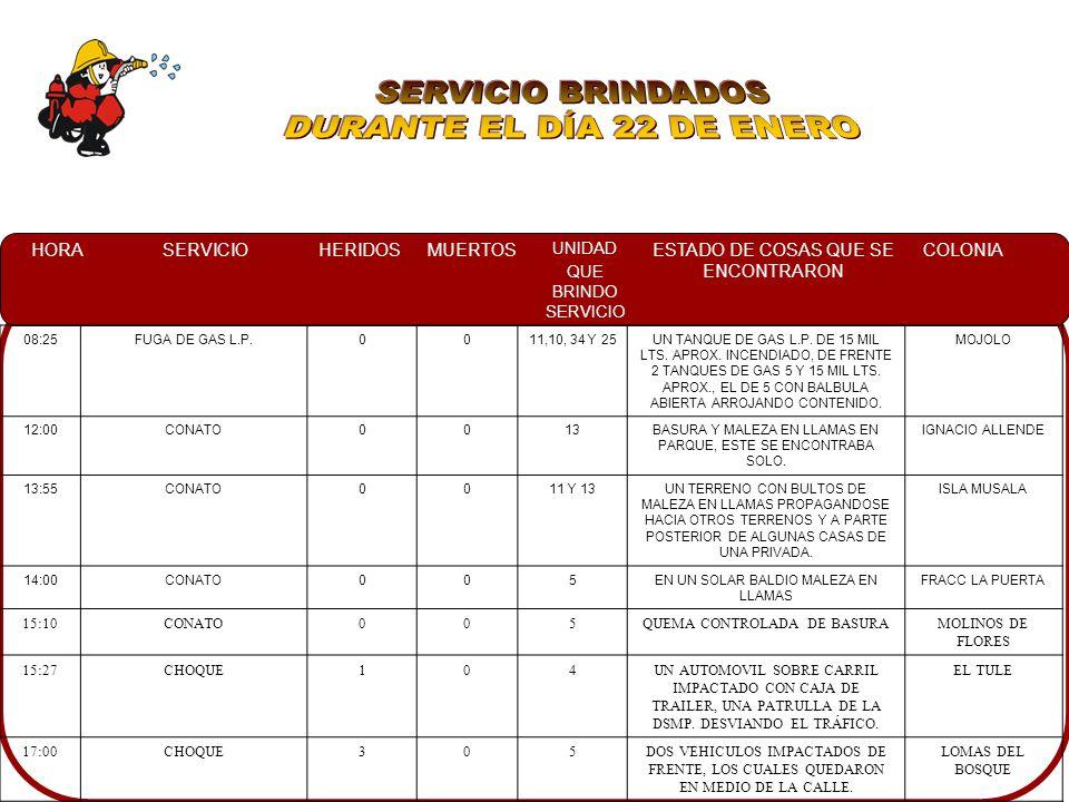 HORASERVICIOHERIDOSMUERTOS UNIDAD QUE BRINDO SERVICIO ESTADO DE COSAS QUE SE ENCONTRARON COLONIA 08:25FUGA DE GAS L.P.0011,10, 34 Y 25UN TANQUE DE GAS L.P.