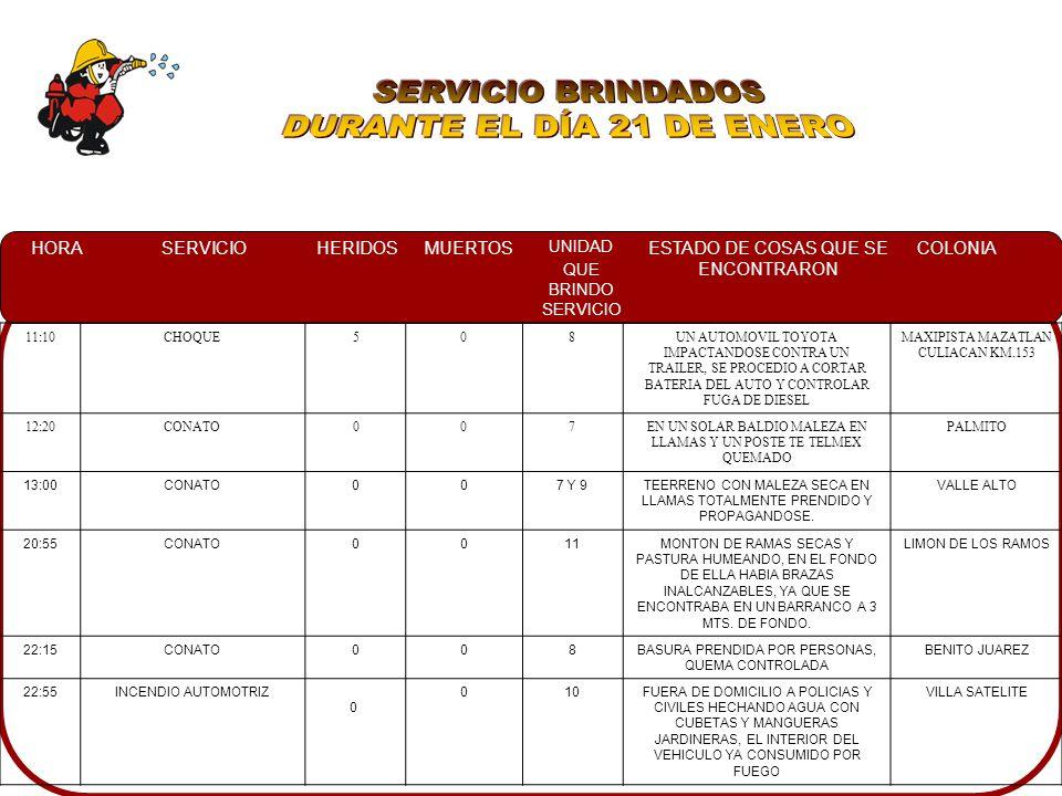 HORASERVICIOHERIDOSMUERTOS UNIDAD QUE BRINDO SERVICIO ESTADO DE COSAS QUE SE ENCONTRARON COLONIA 11:10CHOQUE508UN AUTOMOVIL TOYOTA IMPACTANDOSE CONTRA UN TRAILER, SE PROCEDIO A CORTAR BATERIA DEL AUTO Y CONTROLAR FUGA DE DIESEL MAXIPISTA MAZATLAN CULIACAN KM.153 12:20CONATO007EN UN SOLAR BALDIO MALEZA EN LLAMAS Y UN POSTE TE TELMEX QUEMADO PALMITO 13:00CONATO007 Y 9TEERRENO CON MALEZA SECA EN LLAMAS TOTALMENTE PRENDIDO Y PROPAGANDOSE.