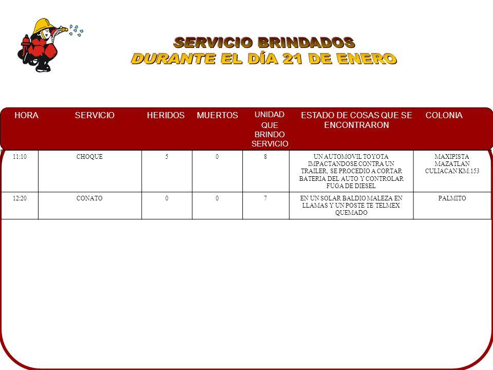 HORASERVICIOHERIDOSMUERTOS UNIDAD QUE BRINDO SERVICIO ESTADO DE COSAS QUE SE ENCONTRARON COLONIA 11:10CHOQUE508UN AUTOMOVIL TOYOTA IMPACTANDOSE CONTRA UN TRAILER, SE PROCEDIO A CORTAR BATERIA DEL AUTO Y CONTROLAR FUGA DE DIESEL MAXIPISTA MAZATLAN CULIACAN KM.153 12:20CONATO007EN UN SOLAR BALDIO MALEZA EN LLAMAS Y UN POSTE TE TELMEX QUEMADO PALMITO
