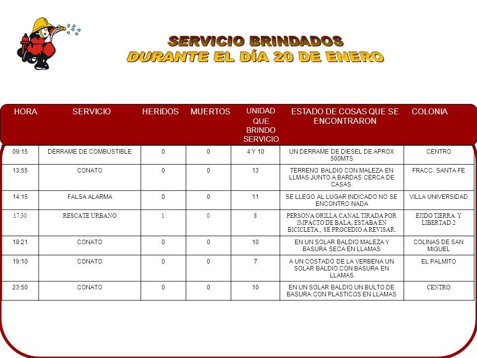 HORASERVICIOHERIDOSMUERTOS UNIDAD QUE BRINDO SERVICIO ESTADO DE COSAS QUE SE ENCONTRARON COLONIA 09:15DERRAME DE COMBUSTIBLE004 Y 10UN DERRAME DE DIESEL DE APROX 500MTS CENTRO 13:55CONATO0013TERRENO BALDIO CON MALEZA EN LLMAS JUNTO A BARDAS CERCA DE CASAS.