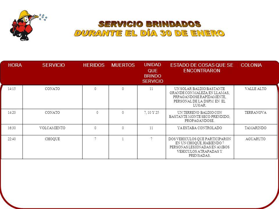 HORASERVICIOHERIDOSMUERTOS UNIDAD QUE BRINDO SERVICIO ESTADO DE COSAS QUE SE ENCONTRARON COLONIA 03:00INCENDIO CASA HABITACION 0010UNA CASA DE MATERIAL CON TECHO DE LAMINA EN LLAMAS, EL CUAL SE PROPAGABA HACIA UNA RECAMARA HUIZACHEZ 05:50INCENDIO EN CASA HABITACION 0010UNA CASA DE DOS CUARTOS DE MNATERIAL Y TECHO DE LAMINA CON BARROTES YA CONSUMIDOS POR EL FUEGO EL CUAL SE PROPAGO A LA CASA DE ENSEGUIDA Y RENATO VEGA AMADOR 07:00SERVICIO ESPECIAL0011SE RESGUARDO EL EVENTO DEL MARATON C.U.