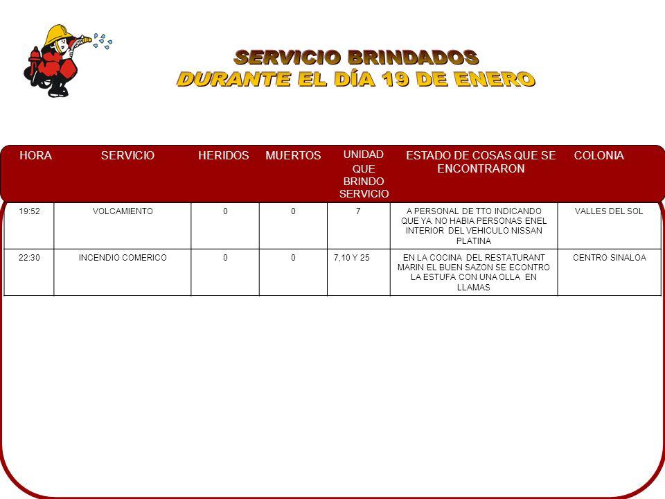 HORASERVICIOHERIDOSMUERTOS UNIDAD QUE BRINDO SERVICIO ESTADO DE COSAS QUE SE ENCONTRARON COLONIA 19:52VOLCAMIENTO007A PERSONAL DE TTO INDICANDO QUE YA NO HABIA PERSONAS ENEL INTERIOR DEL VEHICULO NISSAN PLATINA VALLES DEL SOL 22:30INCENDIO COMERICO007,10 Y 25EN LA COCINA DEL RESTATURANT MARIN EL BUEN SAZON SE ECONTRO LA ESTUFA CON UNA OLLA EN LLAMAS CENTRO SINALOA