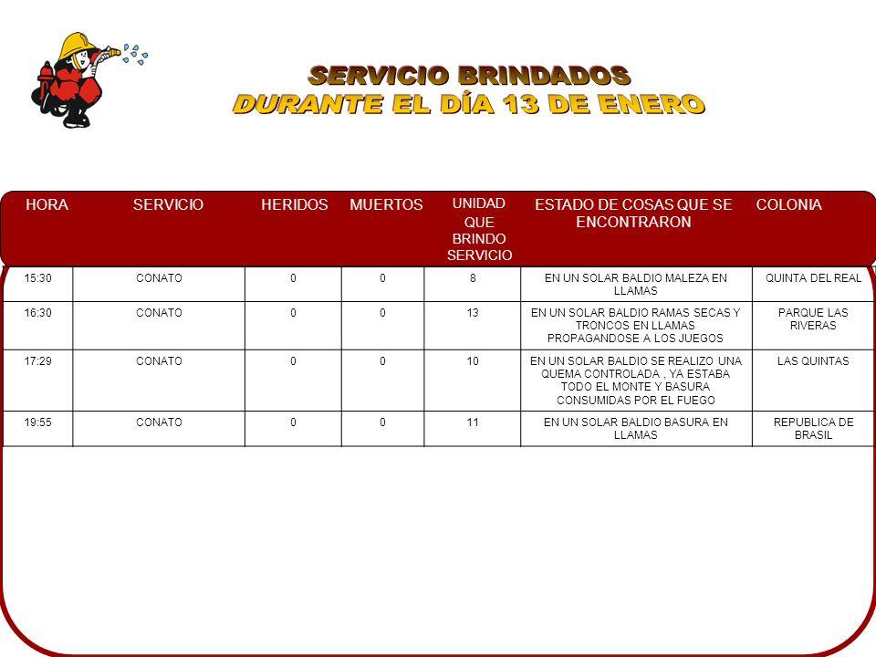 HORASERVICIOHERIDOSMUERTOS UNIDAD QUE BRINDO SERVICIO ESTADO DE COSAS QUE SE ENCONTRARON COLONIA 15:30CONATO008EN UN SOLAR BALDIO MALEZA EN LLAMAS QUINTA DEL REAL 16:30CONATO0013EN UN SOLAR BALDIO RAMAS SECAS Y TRONCOS EN LLAMAS PROPAGANDOSE A LOS JUEGOS PARQUE LAS RIVERAS 17:29CONATO0010EN UN SOLAR BALDIO SE REALIZO UNA QUEMA CONTROLADA, YA ESTABA TODO EL MONTE Y BASURA CONSUMIDAS POR EL FUEGO LAS QUINTAS 19:55CONATO0011EN UN SOLAR BALDIO BASURA EN LLAMAS REPUBLICA DE BRASIL