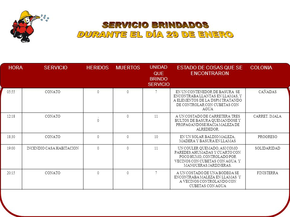 HORASERVICIOHERIDOSMUERTOS UNIDAD QUE BRINDO SERVICIO ESTADO DE COSAS QUE SE ENCONTRARON COLONIA 05:55CONATO007EN UN CONTENEDOR DE BASURA SE ENCONTRABA LLANTAS EN LLAMAS, Y A ELEMENTOS DE LA DSPM TRATANDO DE CONTROLAR CON CUBETAS CON AGUA CAÑADAS 12:18CONATO.0.0 011A UN COSTADO DE CARRETERA TRES BULTOS DE BASURA QUEMANDOSE Y PROPAGANDOSE HACIA MALEZA DE ALREDEDOR.