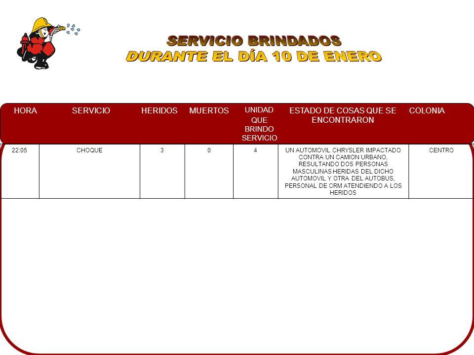 HORASERVICIOHERIDOSMUERTOS UNIDAD QUE BRINDO SERVICIO ESTADO DE COSAS QUE SE ENCONTRARON COLONIA 22:05CHOQUE304UN AUTOMOVIL CHRYSLER IMPACTADO CONTRA UN CAMION URBANO, RESULTANDO DOS PERSONAS MASCULINAS HERIDAS DEL DICHO AUTOMOVIL Y OTRA DEL AUTOBUS, PERSONAL DE CRM ATENDIENDO A LOS HERIDOS CENTRO
