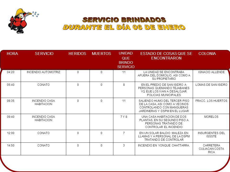 HORASERVICIOHERIDOSMUERTOS UNIDAD QUE BRINDO SERVICIO ESTADO DE COSAS QUE SE ENCONTRARON COLONIA 04:20INCENDIO AUTOMOTRIZ0011LA UNIDAD SE ENCONTRABA AFUERA DEL DOMICILIO, ASI COMO A SU PROPIETARIO IGNACIO ALLENDE 05:40CONATO008EN EL PREDIO DE SAN ISIDRO A PERSONAS QUEMANDO TEJABANES YQ EUE LOS IVAN A DESALOJAR POLICIAS MUNICIPALES LOMAS DE SAN ISIDRO 08:35INCENDIO CASA HABITACION 0011SALIENDO HUMO DEL TERCER PISO DE LA CASA, ASI COMO A VECINOS CONTROLANDO CON MANGUERAS JARDINERAS Y DSPM EN EL LUGAR FRACC.