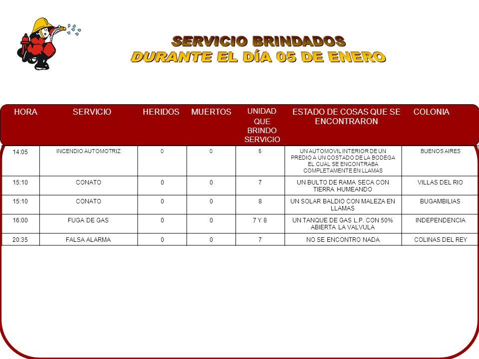 HORASERVICIOHERIDOSMUERTOS UNIDAD QUE BRINDO SERVICIO ESTADO DE COSAS QUE SE ENCONTRARON COLONIA 14:05 INCENDIO AUTOMOTRIZ005UN AUTOMOVIL INTERIOR DE UN PREDIO A UN COSTADO DE LA BODEGA EL CUAL SE ENCONTRABA COMPLETAMENTE EN LLAMAS BUENOS AIRES 15:10CONATO007UN BULTO DE RAMA SECA CON TIERRA HUMEANDO VILLAS DEL RIO 15:10CONATO008UN SOLAR BALDIO CON MALEZA EN LLAMAS BUGAMBILIAS 16:00FUGA DE GAS007 Y 8UN TANQUE DE GAS L.P.