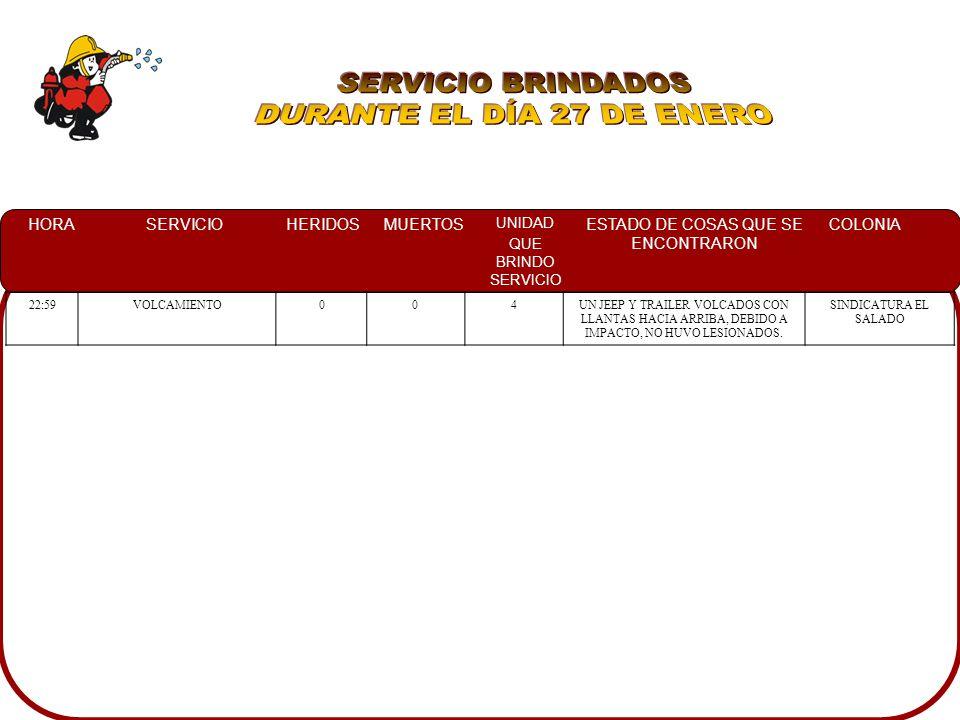 HORASERVICIOHERIDOSMUERTOS UNIDAD QUE BRINDO SERVICIO ESTADO DE COSAS QUE SE ENCONTRARON COLONIA 00:05CHOQUE204, 11, 33UNA CAMIONETA TOYOTA TACOMA 2009 IMPACTADA CONTRA UNA CAMIONETA FORD CHEYENNE 2010M, PERSONAL DE CRM ATENDIENDO A LOS LESIONADOS CHAPULTEPEC 11:55CONATO0010EN UN SOLAR BALDIO CON VARIOS FOCOS DE INCENDIO RAFAEL BUELNA 12:05RESCATE URBANO1010EN UNA CASA HABITACION UNA PERSONA DEL SEXO FEMENINO LA CUAL PRESENTABA PRESION BAJA RAFAEL BUELNA 14:00FUGA DE GAS0013LOS PROPIETARIOS DE LA CASA HABITACION INDICANDO EL LUGAR DONDE SE ENCONTRABA EL TANQUE DE 30 KG.