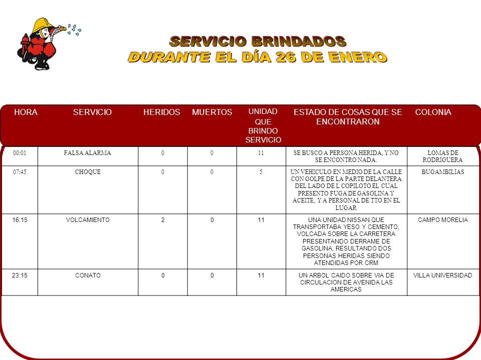 HORASERVICIOHERIDOSMUERTOS UNIDAD QUE BRINDO SERVICIO ESTADO DE COSAS QUE SE ENCONTRARON COLONIA 22:38CHOQUE704UNA CAMIONETA PICK UP DE LA PFP IMPACTADA CON UN AUTOMOVIL SEDAN DE LA PARTE FRONTAL DEL PILOTO, ASI MISMO EN SU INTERIOR UNA PERSONA LESIONADA Y CRM ATENDIENDOLO LAS VEGAS