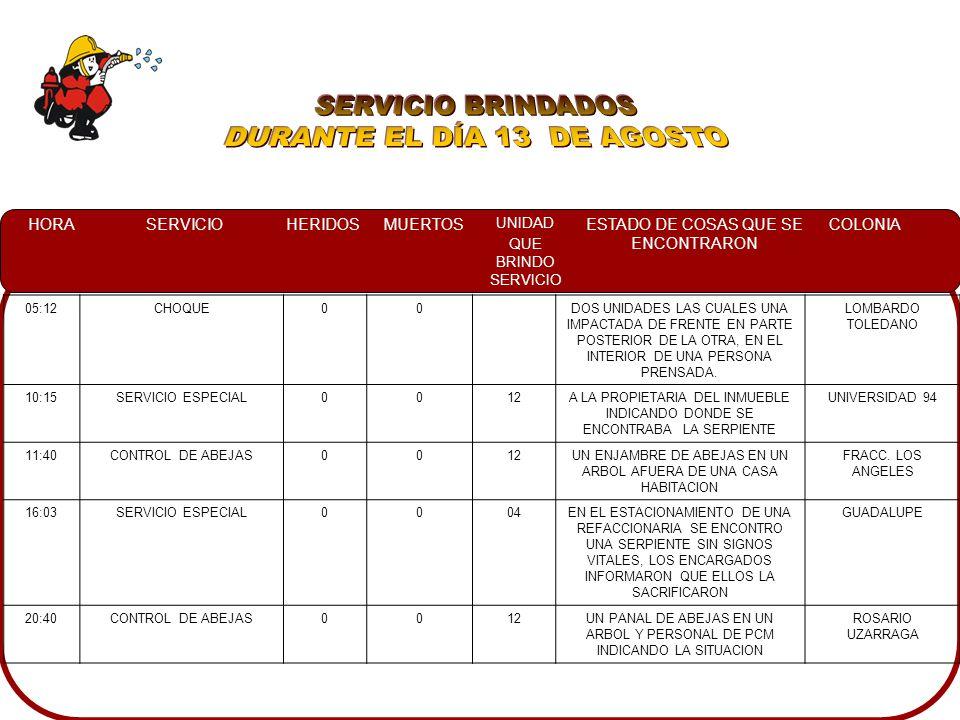 HORASERVICIOHERIDOSMUERTOS UNIDAD QUE BRINDO SERVICIO ESTADO DE COSAS QUE SE ENCONTRARON COLONIA 05:12CHOQUE00DOS UNIDADES LAS CUALES UNA IMPACTADA DE FRENTE EN PARTE POSTERIOR DE LA OTRA, EN EL INTERIOR DE UNA PERSONA PRENSADA.