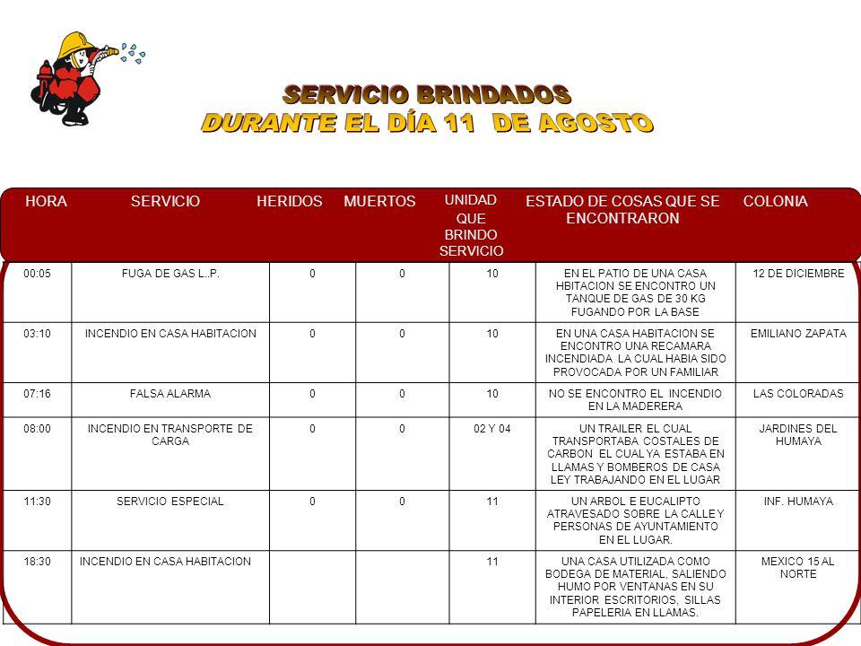 HORASERVICIOHERIDOSMUERTOS UNIDAD QUE BRINDO SERVICIO ESTADO DE COSAS QUE SE ENCONTRARON COLONIA 00:05FUGA DE GAS L..P.0010EN EL PATIO DE UNA CASA HBITACION SE ENCONTRO UN TANQUE DE GAS DE 30 KG FUGANDO POR LA BASE 12 DE DICIEMBRE 03:10INCENDIO EN CASA HABITACION0010EN UNA CASA HABITACION SE ENCONTRO UNA RECAMARA INCENDIADA LA CUAL HABIA SIDO PROVOCADA POR UN FAMILIAR EMILIANO ZAPATA 07:16FALSA ALARMA0010NO SE ENCONTRO EL INCENDIO EN LA MADERERA LAS COLORADAS 08:00INCENDIO EN TRANSPORTE DE CARGA 0002 Y 04UN TRAILER EL CUAL TRANSPORTABA COSTALES DE CARBON EL CUAL YA ESTABA EN LLAMAS Y BOMBEROS DE CASA LEY TRABAJANDO EN EL LUGAR JARDINES DEL HUMAYA 11:30SERVICIO ESPECIAL0011UN ARBOL E EUCALIPTO ATRAVESADO SOBRE LA CALLE Y PERSONAS DE AYUNTAMIENTO EN EL LUGAR.