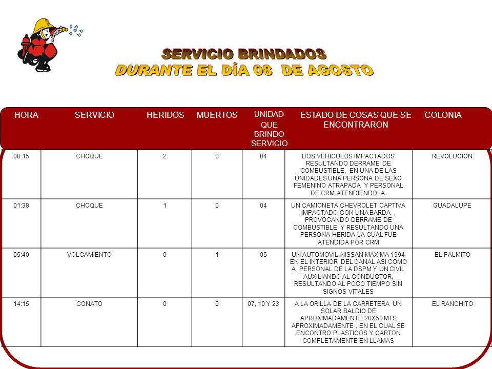 HORASERVICIOHERIDOSMUERTOS UNIDAD QUE BRINDO SERVICIO ESTADO DE COSAS QUE SE ENCONTRARON COLONIA 00:15CHOQUE2004DOS VEHICULOS IMPACTADOS RESULTANDO DERRAME DE COMBUSTIBLE, EN UNA DE LAS UNIDADES UNA PERSONA DE SEXO FEMENINO ATRAPADA Y PERSONAL DE CRM ATENDIENDOLA.
