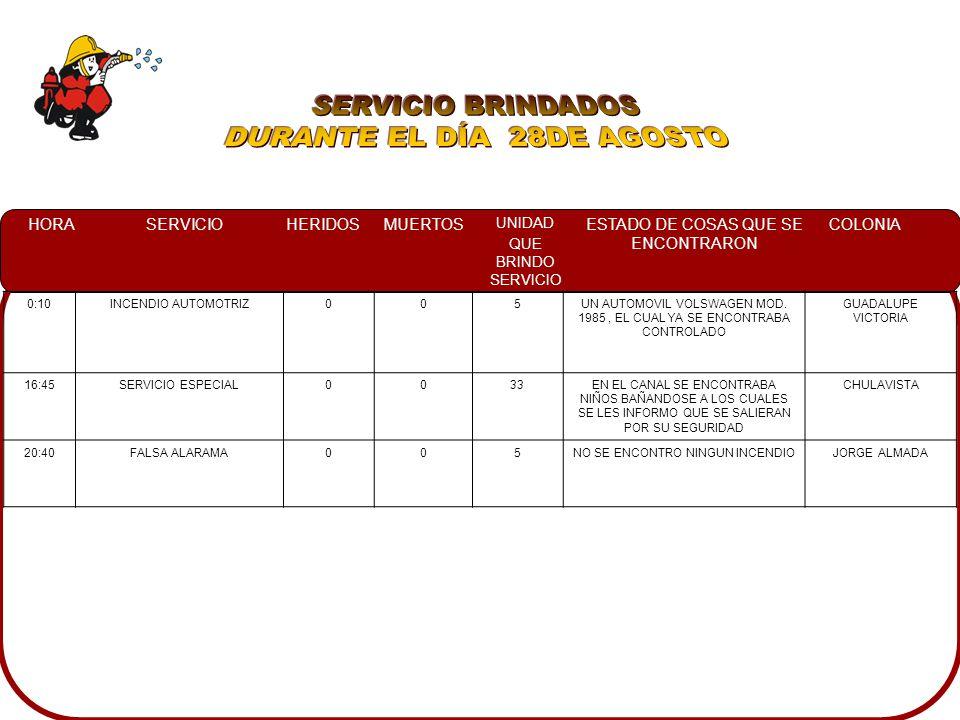 HORASERVICIOHERIDOSMUERTOS UNIDAD QUE BRINDO SERVICIO ESTADO DE COSAS QUE SE ENCONTRARON COLONIA 07:15INCENDIO AUTOMOTRIZ 0007UNA CAMIONETA FORD ENCENDIDA Y EN LA PARTE TRASERA UN CARGAMENTO DE LADRILLO ADOLFO LOPEZ MATEOS 17:15FUGA DE GAS L.P.0002UN TANQUE ESTACIONARIO EL CUAL FUGABA POR EL REGULADOR MIGUEL HIDALGO 18:20CHOQUE0004UN AUTOMOVIL VOLSWAGEN JETTA EL CUAL SE IMPACTO DEL COSTADO DERECHO A UN AUTOMOVIL NISSAN TSURU Y UNA CAIONETA JEEP CHEROKEE SOBRE LA BANQUETA CENTRO 23:40INCENDIO AUTOMOTRIZ 0007EN EL INTERIOR DE LA COCHERA DE UNA CASA HABITACION UNA CAMIONETA PICK UP EN LLAMAS, LOS PROPIETARIOS NO SALIERON CENTRO SINALOA