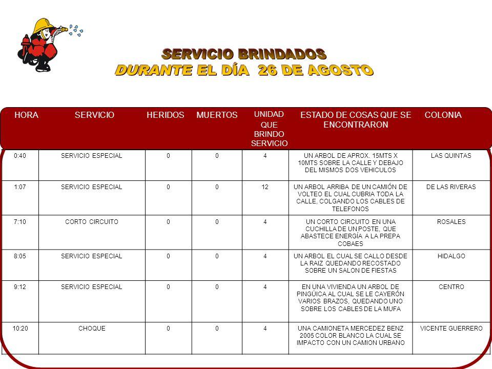 HORASERVICIOHERIDOSMUERTOS UNIDAD QUE BRINDO SERVICIO ESTADO DE COSAS QUE SE ENCONTRARON COLONIA 00:30FUGA DE GAS L.P.0004AL PROPIETARIO INFORMANDO QUE EL CILINDRO SE ENCONTRABA EN EL PATIO TRASERO, EL CUAL FUGABA POR LA BASE 10 DE MAYO 07:40FALSA ALARMA0011NO SE ENCONTRO NADAPRADERA DORADA 2 15:55FALSA ALARMA0011NO SE ENCONTRO NADALAS CUCAS