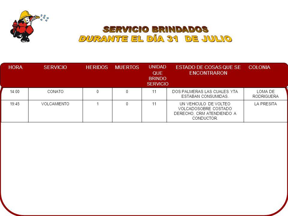 HORASERVICIOHERIDOSMUERTOS UNIDAD QUE BRINDO SERVICIO ESTADO DE COSAS QUE SE ENCONTRARON COLONIA 08:33INCENDIO EN CASA HABITACION 1010PARTE DE LA SALA Y COCINA DESTRUIDAS POR UNA EXPLOSIÓN, EL FUEGO DE ALGUNOS MUEBLES FUE CONTROLADO POR VECINOS, RESULTANDO UNA PERSONA CON QUEMADURAS SIENDO TRASLADADA AL HOSPITAL EN UN AUTOMOVIL PARTICULAR FRACC.