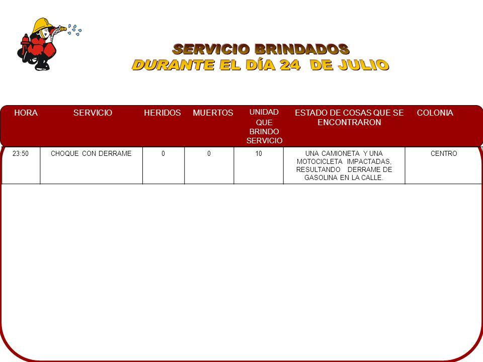 HORASERVICIOHERIDOSMUERTOS UNIDAD QUE BRINDO SERVICIO ESTADO DE COSAS QUE SE ENCONTRARON COLONIA 23:50CHOQUE CON DERRAME0010UNA CAMIONETA Y UNA MOTOCICLETA IMPACTADAS, RESULTANDO DERRAME DE GASOLINA EN LA CALLE.