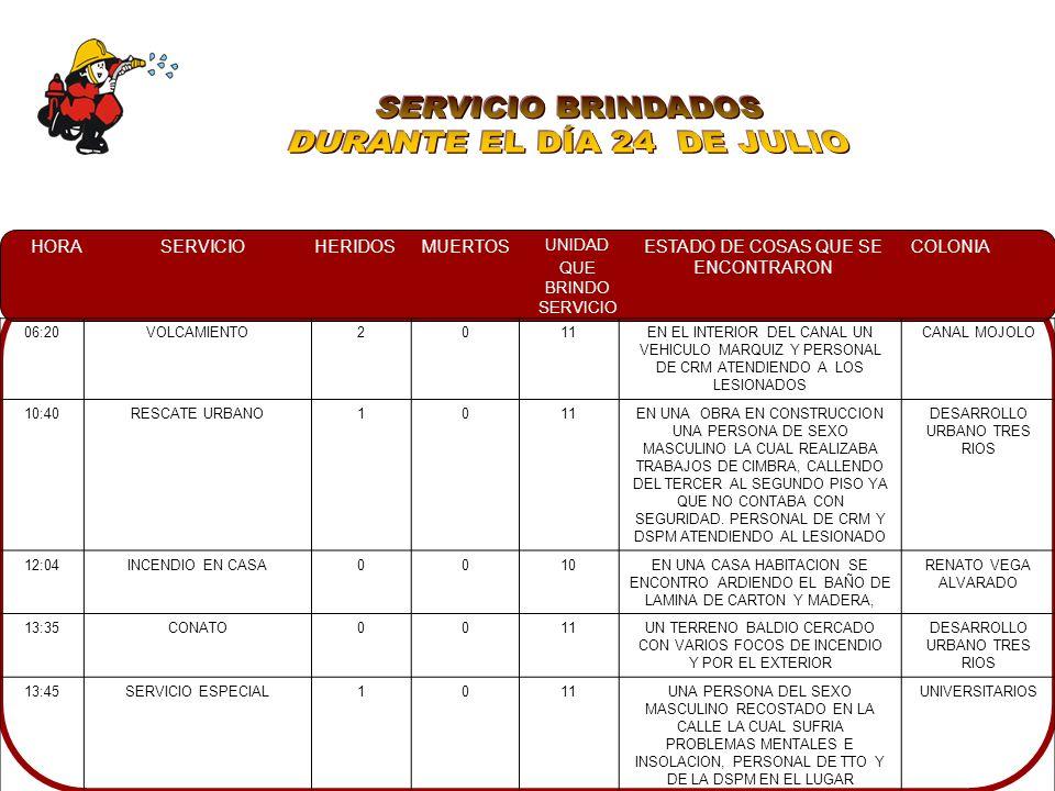 HORASERVICIOHERIDOSMUERTOS UNIDAD QUE BRINDO SERVICIO ESTADO DE COSAS QUE SE ENCONTRARON COLONIA 06:20VOLCAMIENTO2011EN EL INTERIOR DEL CANAL UN VEHICULO MARQUIZ Y PERSONAL DE CRM ATENDIENDO A LOS LESIONADOS CANAL MOJOLO 10:40RESCATE URBANO1011EN UNA OBRA EN CONSTRUCCION UNA PERSONA DE SEXO MASCULINO LA CUAL REALIZABA TRABAJOS DE CIMBRA, CALLENDO DEL TERCER AL SEGUNDO PISO YA QUE NO CONTABA CON SEGURIDAD.