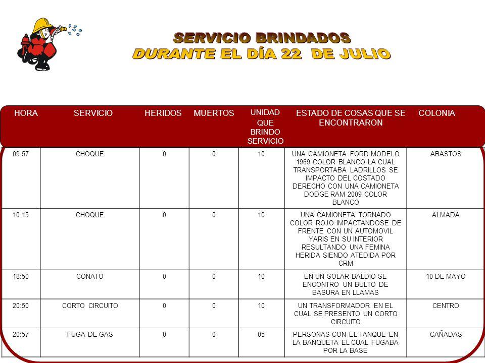 HORASERVICIOHERIDOSMUERTOS UNIDAD QUE BRINDO SERVICIO ESTADO DE COSAS QUE SE ENCONTRARON COLONIA 09:57CHOQUE0010UNA CAMIONETA FORD MODELO 1969 COLOR BLANCO LA CUAL TRANSPORTABA LADRILLOS SE IMPACTO DEL COSTADO DERECHO CON UNA CAMIONETA DODGE RAM 2009 COLOR BLANCO ABASTOS 10:15CHOQUE0010UNA CAMIONETA TORNADO COLOR ROJO IMPACTANDOSE DE FRENTE CON UN AUTOMOVIL YARIS EN SU INTERIOR RESULTANDO UNA FEMINA HERIDA SIENDO ATEDIDA POR CRM ALMADA 18:50CONATO0010EN UN SOLAR BALDIO SE ENCONTRO UN BULTO DE BASURA EN LLAMAS 10 DE MAYO 20:50CORTO CIRCUITO0010UN TRANSFORMADOR EN EL CUAL SE PRESENTO UN CORTO CIRCUITO CENTRO 20:57FUGA DE GAS0005PERSONAS CON EL TANQUE EN LA BANQUETA EL CUAL FUGABA POR LA BASE CAÑADAS