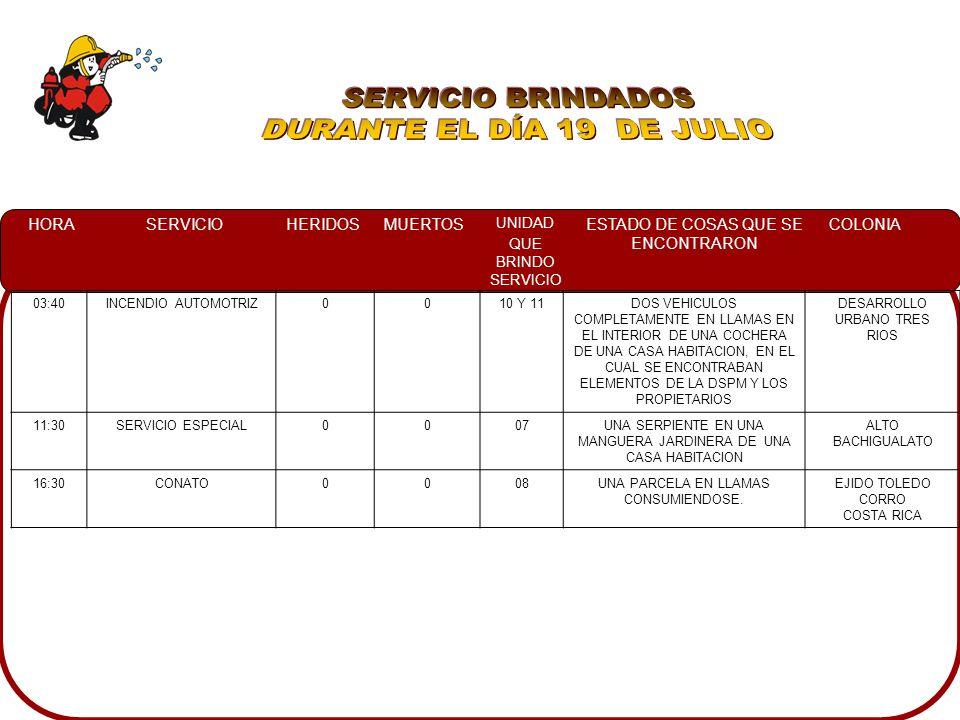 HORASERVICIOHERIDOSMUERTOS UNIDAD QUE BRINDO SERVICIO ESTADO DE COSAS QUE SE ENCONTRARON COLONIA 03:40INCENDIO AUTOMOTRIZ0010 Y 11DOS VEHICULOS COMPLETAMENTE EN LLAMAS EN EL INTERIOR DE UNA COCHERA DE UNA CASA HABITACION, EN EL CUAL SE ENCONTRABAN ELEMENTOS DE LA DSPM Y LOS PROPIETARIOS DESARROLLO URBANO TRES RIOS 11:30SERVICIO ESPECIAL0007UNA SERPIENTE EN UNA MANGUERA JARDINERA DE UNA CASA HABITACION ALTO BACHIGUALATO 16:30CONATO0008UNA PARCELA EN LLAMAS CONSUMIENDOSE.