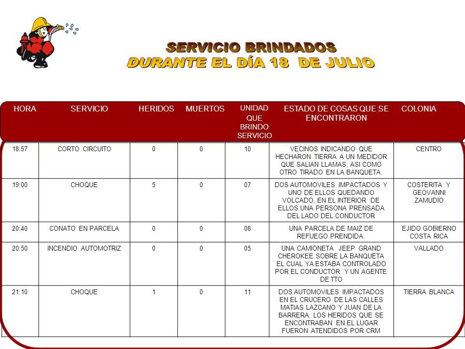 HORASERVICIOHERIDOSMUERTOS UNIDAD QUE BRINDO SERVICIO ESTADO DE COSAS QUE SE ENCONTRARON COLONIA 18:57CORTO CIRCUITO0010VECINOS INDICANDO QUE HECHARON TIERRA A UN MEDIDOR QUE SALIAN LLAMAS, ASI COMO OTRO TIRADO EN LA BANQUETA.