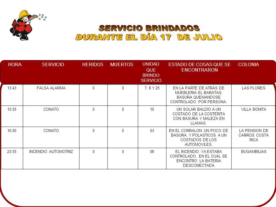 HORASERVICIOHERIDOSMUERTOS UNIDAD QUE BRINDO SERVICIO ESTADO DE COSAS QUE SE ENCONTRARON COLONIA 13:43FALSA ALARMA007, 8 Y 25EN LA PARTE DE ATRÁS DE MUEBLERIA EL BARATAS, BASURA QUEMANDOSE CONTROLADO POR PERSONA.