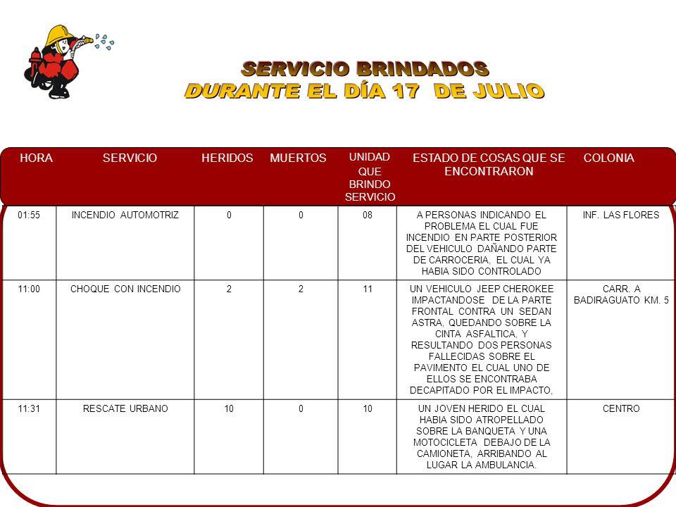 HORASERVICIOHERIDOSMUERTOS UNIDAD QUE BRINDO SERVICIO ESTADO DE COSAS QUE SE ENCONTRARON COLONIA 01:55INCENDIO AUTOMOTRIZ0008A PERSONAS INDICANDO EL PROBLEMA EL CUAL FUE INCENDIO EN PARTE POSTERIOR DEL VEHICULO DAÑANDO PARTE DE CARROCERIA, EL CUAL YA HABIA SIDO CONTROLADO INF.