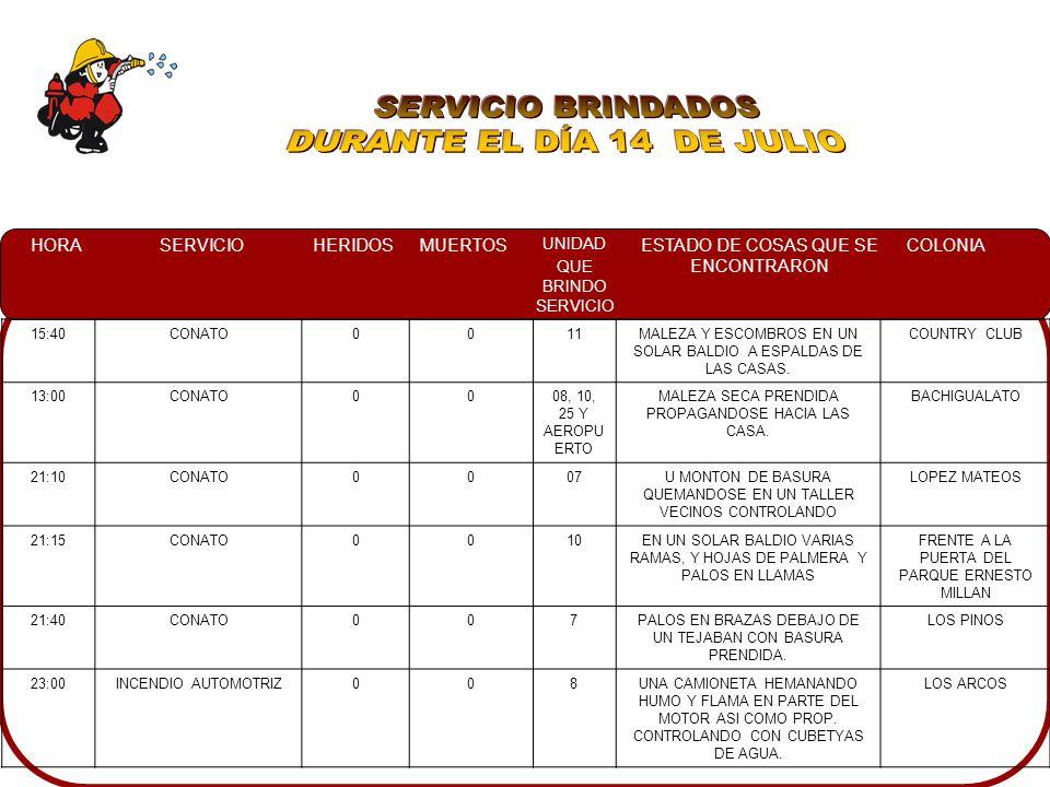 HORASERVICIOHERIDOSMUERTOS UNIDAD QUE BRINDO SERVICIO ESTADO DE COSAS QUE SE ENCONTRARON COLONIA 15:40CONATO0011MALEZA Y ESCOMBROS EN UN SOLAR BALDIO A ESPALDAS DE LAS CASAS.