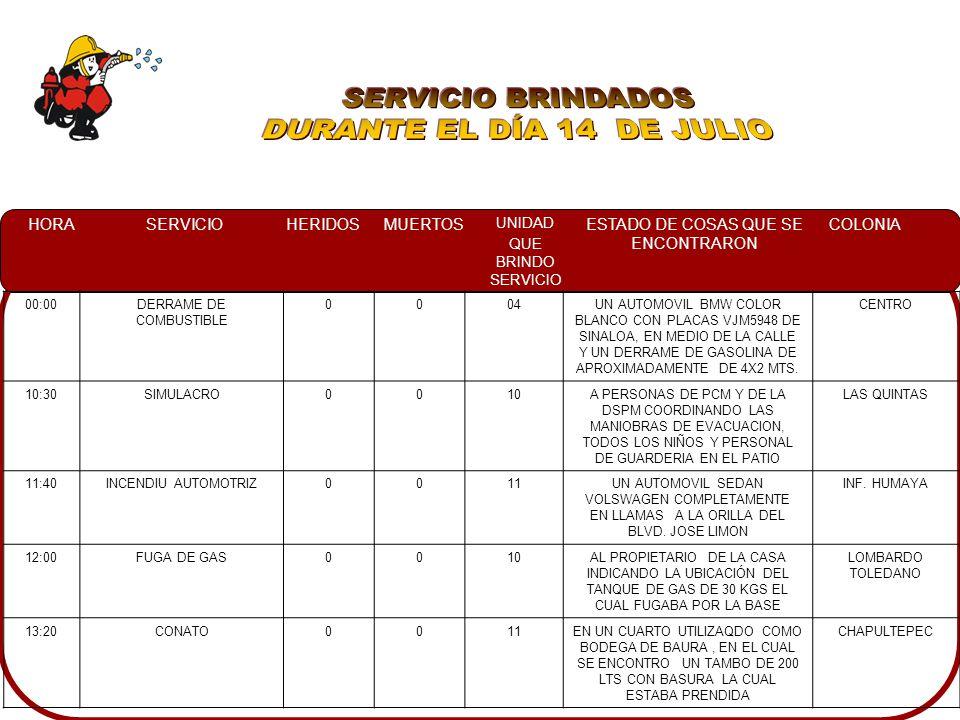 HORASERVICIOHERIDOSMUERTOS UNIDAD QUE BRINDO SERVICIO ESTADO DE COSAS QUE SE ENCONTRARON COLONIA 00:00DERRAME DE COMBUSTIBLE 0004UN AUTOMOVIL BMW COLOR BLANCO CON PLACAS VJM5948 DE SINALOA, EN MEDIO DE LA CALLE Y UN DERRAME DE GASOLINA DE APROXIMADAMENTE DE 4X2 MTS.