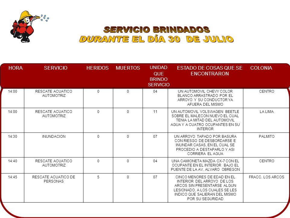HORASERVICIOHERIDOSMUERTOS UNIDAD QUE BRINDO SERVICIO ESTADO DE COSAS QUE SE ENCONTRARON COLONIA 02:14CHOQUE1004UN AUTOMOVIL NISSAN TSURU IMPACTADO CON UNA FUENTE EN LA VIA PUBLICA ZAPATA 12:30CONATO0012UN PREDIO CON BASTANTE MALEZA EN LLAMAS EXTENDIENDOSE HACIA LA CARRETERA BELLA VISTA 18:00CONATO0011APROXIMADAMENTE 20 LLANTAS EN LLAMAS EN UN SOLAR BALDIO LOMAS DEL MAGISTERIO 19:02INCENDIO AUTOMOTRIZ0010YA ESTABA CONTROLADOGUADALUPE 20:30SERVICIO ESPECIAL0004PERSONAS ATRAPADAS EN UN ELEVADOR, ASI COMO A PERSONAL DE PCM Y DEL EDIFICIO MANIOBRANDO PARA LIBERAR A LAS PERSONAS.