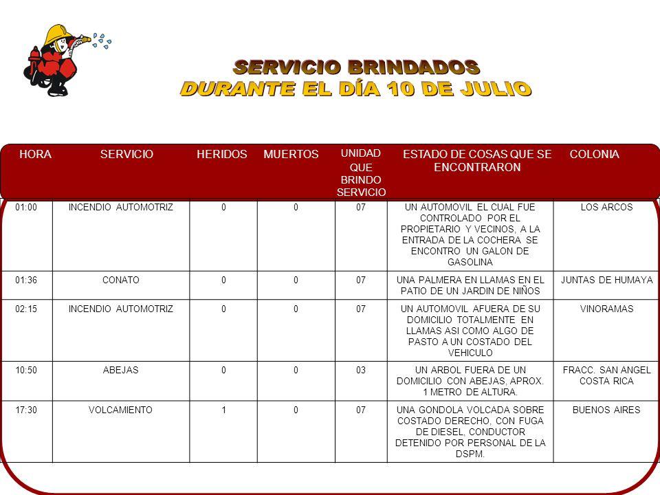 HORASERVICIOHERIDOSMUERTOS UNIDAD QUE BRINDO SERVICIO ESTADO DE COSAS QUE SE ENCONTRARON COLONIA 01:00INCENDIO AUTOMOTRIZ0007UN AUTOMOVIL EL CUAL FUE CONTROLADO POR EL PROPIETARIO Y VECINOS, A LA ENTRADA DE LA COCHERA SE ENCONTRO UN GALON DE GASOLINA LOS ARCOS 01:36CONATO0007UNA PALMERA EN LLAMAS EN EL PATIO DE UN JARDIN DE NIÑOS JUNTAS DE HUMAYA 02:15INCENDIO AUTOMOTRIZ0007UN AUTOMOVIL AFUERA DE SU DOMICILIO TOTALMENTE EN LLAMAS ASI COMO ALGO DE PASTO A UN COSTADO DEL VEHICULO VINORAMAS 10:50ABEJAS0003UN ARBOL FUERA DE UN DOMICILIO CON ABEJAS, APROX.