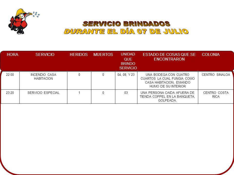 HORASERVICIOHERIDOSMUERTOS UNIDAD QUE BRINDO SERVICIO ESTADO DE COSAS QUE SE ENCONTRARON COLONIA 22:00INCENDIO CASA HABITACION 0004, 08, Y 23UNA BODEGA CON CUATRO CUARTOS LA CUAL FUNGIA COMO CASA HABITACION, EMANDO HUMO DE SU INTERIOR CENTRO SINALOA 23:20SERVICIO ESPECIAL1003UNA PERSONA CAIDA AFUERA DE TIENDA COPPEL EN LA BANQUETA, GOLPEADA.