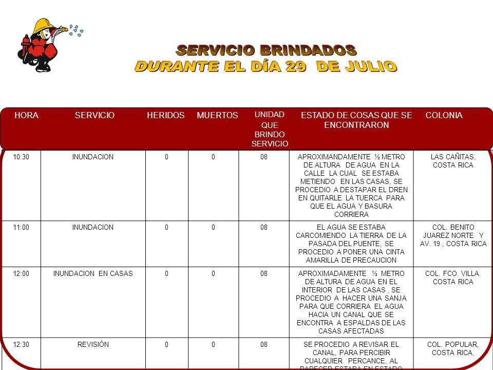 HORASERVICIOHERIDOSMUERTOS UNIDAD QUE BRINDO SERVICIO ESTADO DE COSAS QUE SE ENCONTRARON COLONIA 10:30INUNDACION0008APROXIMANDAMENTE ½ METRO DE ALTURA DE AGUA EN LA CALLE LA CUAL SE ESTABA METIENDO EN LAS CASAS, SE PROCEDIO A DESTAPAR EL DREN EN QUITARLE LA TUERCA PARA QUE EL AGUA Y BASURA CORRIERA LAS CAÑITAS, COSTA RICA 11:00INUNDACION0008EL AGUA SE ESTABA CARCOMIENDO LA TIERRA DE LA PASADA DEL PUENTE, SE PROCEDIO A PONER UNA CINTA AMARILLA DE PRECAUCION COL.
