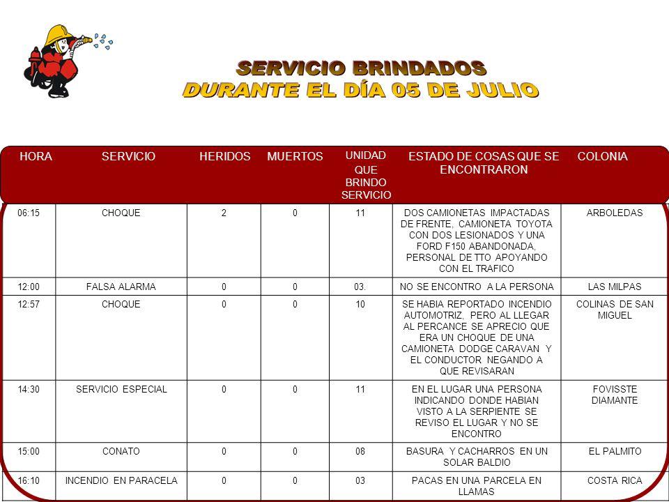 HORASERVICIOHERIDOSMUERTOS UNIDAD QUE BRINDO SERVICIO ESTADO DE COSAS QUE SE ENCONTRARON COLONIA 06:15CHOQUE2011DOS CAMIONETAS IMPACTADAS DE FRENTE, CAMIONETA TOYOTA CON DOS LESIONADOS Y UNA FORD F150 ABANDONADA, PERSONAL DE TTO APOYANDO CON EL TRAFICO ARBOLEDAS 12:00FALSA ALARMA0003.NO SE ENCONTRO A LA PERSONALAS MILPAS 12:57CHOQUE0010SE HABIA REPORTADO INCENDIO AUTOMOTRIZ, PERO AL LLEGAR AL PERCANCE SE APRECIO QUE ERA UN CHOQUE DE UNA CAMIONETA DODGE CARAVAN Y EL CONDUCTOR NEGANDO A QUE REVISARAN COLINAS DE SAN MIGUEL 14:30SERVICIO ESPECIAL0011EN EL LUGAR UNA PERSONA INDICANDO DONDE HABIAN VISTO A LA SERPIENTE SE REVISO EL LUGAR Y NO SE ENCONTRO FOVISSTE DIAMANTE 15:00CONATO0008BASURA Y CACHARROS EN UN SOLAR BALDIO EL PALMITO 16:10INCENDIO EN PARACELA0003PACAS EN UNA PARCELA EN LLAMAS COSTA RICA