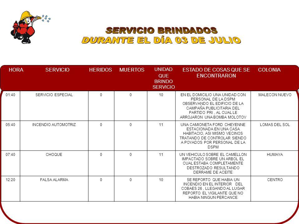 HORASERVICIOHERIDOSMUERTOS UNIDAD QUE BRINDO SERVICIO ESTADO DE COSAS QUE SE ENCONTRARON COLONIA 01:40SERVICIO ESPECIAL0010EN EL DOMICILIO UNA UNIDAD CON PERSONAL DE LA DSPM OBSERVANDO EL EDIFICIO DE LA CAMPAÑA PUBLICITARIA DEL PARTIDO PRI, AL CUAL LE ARROJARON UNA BOMBA MOLOTOV MALECON NUEVO 05:40INCENDIO AUTOMOTRIZ0011UNA CAMIONETA FORD CHEYENNE ESTACIONADA EN UNA CASA HABITACIO, ASI MISMO VECINOS TRATANDO DE CONTROLAR SIENDO A POYADOS POR PERSONAL DE LA DSPM LOMAS DEL SOL 07:40CHOQUE0011UN VEHICULO SOBRE EL CAMELLON IMPACTADO SOBRE UN ARBOL EL CUAL ESTABA COMPLETAMENTE DESTROZADO RESULTANDO DERRAME DE ACEITE HUMAYA 12:20FALSA ALARMA0010SE REPORTO QUE HABIA UN INCENDIO EN EL INTERIOR DEL COBAES 26, LLEGANDO AL LUGAR REPORTO EL VIGILANTE QUE NO HABIA NINGUN PERCANCE CENTRO