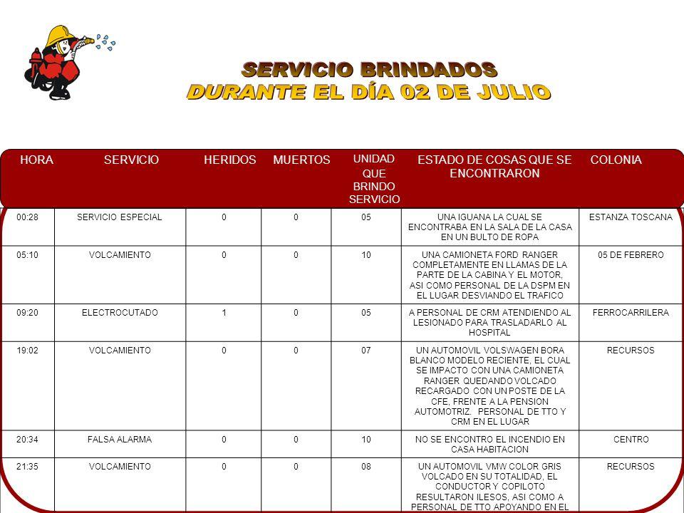 HORASERVICIOHERIDOSMUERTOS UNIDAD QUE BRINDO SERVICIO ESTADO DE COSAS QUE SE ENCONTRARON COLONIA 00:28SERVICIO ESPECIAL0005UNA IGUANA LA CUAL SE ENCONTRABA EN LA SALA DE LA CASA EN UN BULTO DE ROPA ESTANZA TOSCANA 05:10VOLCAMIENTO0010UNA CAMIONETA FORD RANGER COMPLETAMENTE EN LLAMAS DE LA PARTE DE LA CABINA Y EL MOTOR, ASI COMO PERSONAL DE LA DSPM EN EL LUGAR DESVIANDO EL TRAFICO 05 DE FEBRERO 09:20ELECTROCUTADO1005A PERSONAL DE CRM ATENDIENDO AL LESIONADO PARA TRASLADARLO AL HOSPITAL FERROCARRILERA 19:02VOLCAMIENTO0007UN AUTOMOVIL VOLSWAGEN BORA BLANCO MODELO RECIENTE, EL CUAL SE IMPACTO CON UNA CAMIONETA RANGER QUEDANDO VOLCADO RECARGADO CON UN POSTE DE LA CFE, FRENTE A LA PENSION AUTOMOTRIZ.