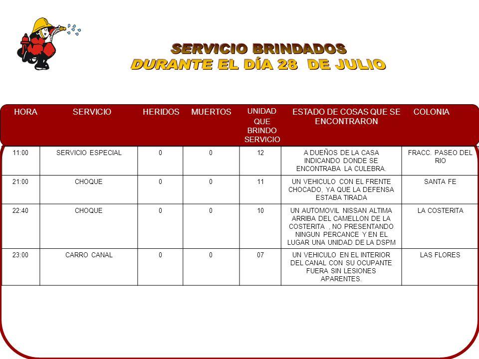 HORASERVICIOHERIDOSMUERTOS UNIDAD QUE BRINDO SERVICIO ESTADO DE COSAS QUE SE ENCONTRARON COLONIA 05:00INCENDIO CASA HABITACION007UNA CASA HABITACION DE DOS PLANTAS LA CUAL HEMANABA HUMO Y EN EL INTERIOR SE ENCONTRO UN FRASCOS DE PINTURA DERRAMADO FRACC.
