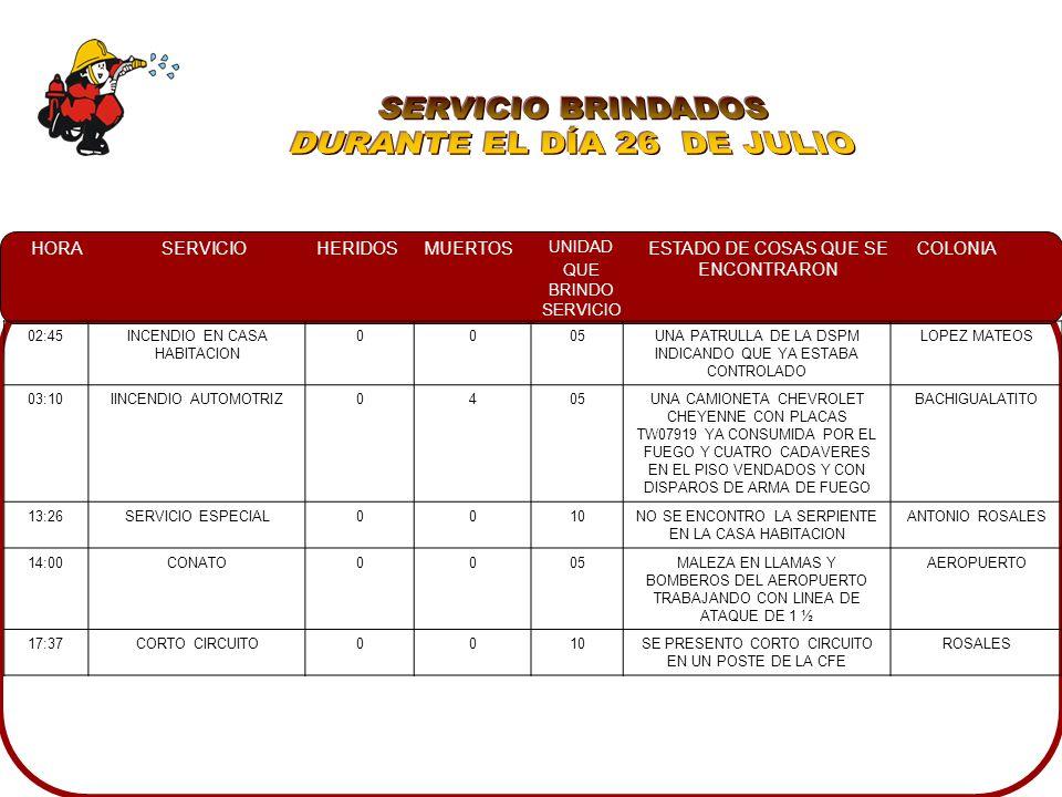 HORASERVICIOHERIDOSMUERTOS UNIDAD QUE BRINDO SERVICIO ESTADO DE COSAS QUE SE ENCONTRARON COLONIA 05:50SERVICIO ESPECIAL0002EVENTO PUBLICO CULIACAN QUIERE DONDE PARTICIPARON DIFERENTES INSTITUCIONES EN LA PLAZUELA ROSALES, PLAZUELA ROSALES 06:45CORTO CIRCUITO0010AL VELADOR DEL INMUEBLE INDICANDO EL PROBLEMA.